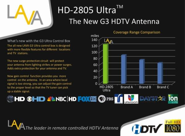 lava outdoor 4k tv antennas